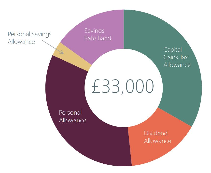 Tax planning graphic - £33,000 allowance made up from Capital Gains Allowance, Dividend Allowance, Personal Allowance, Personal Savings Allowance and the Savings Rate Band