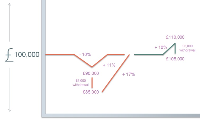 graph showing the difference of the market dropping 10% to rising 10%