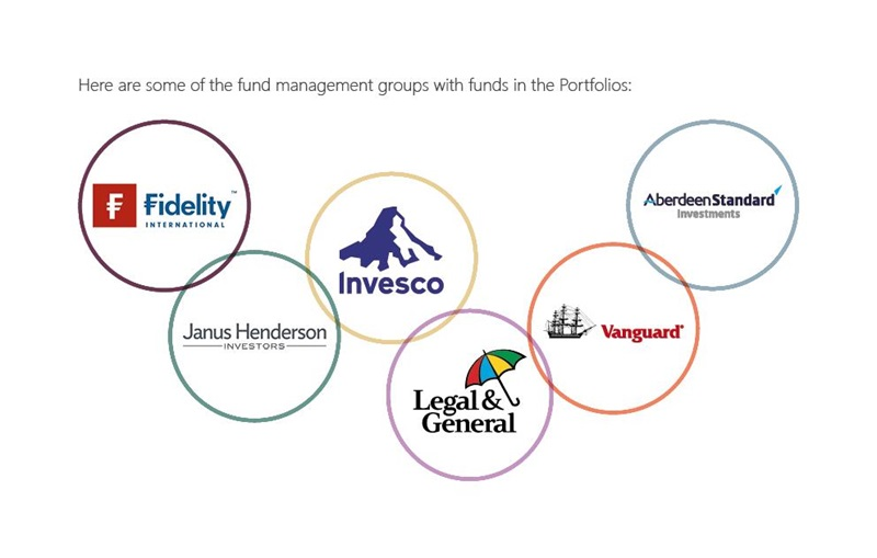 6 interlocking circles with - fidelity, janus henderson, invesco, legal and general, vangaurd, aberdeen standard investments inside
