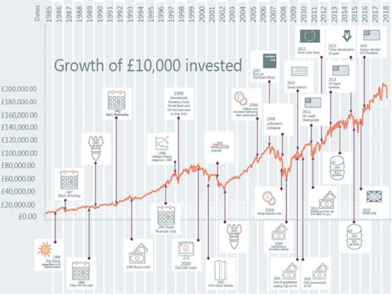 Graph showing investment growth of £10,000