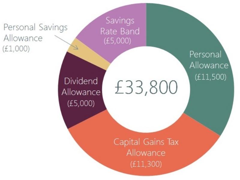 a circle chart showing allowances