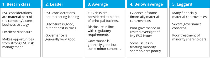 ESG scoring chart