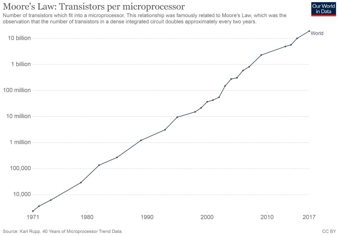 Moores Law: Transistors per microprocessor