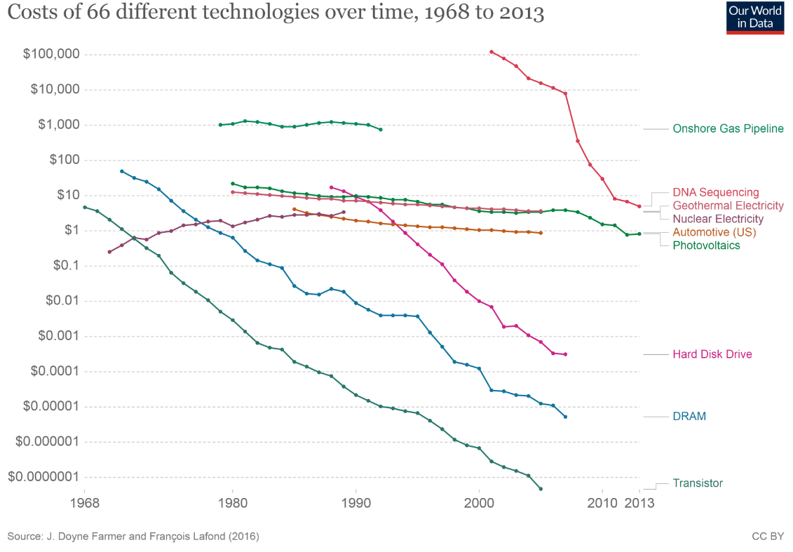 Cost of 66 different technologies over time