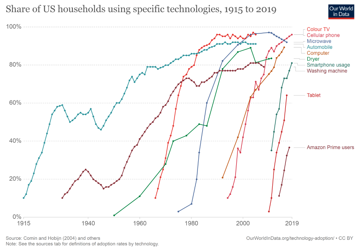 Share of US households using specific technologies