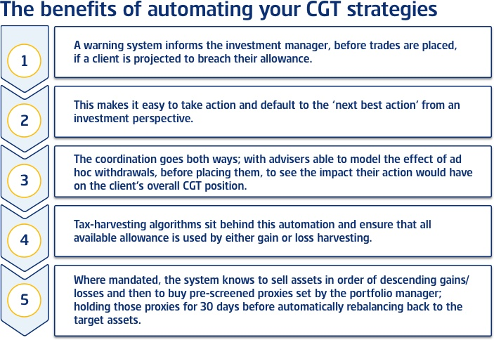 The benefits of automating CGT strategies