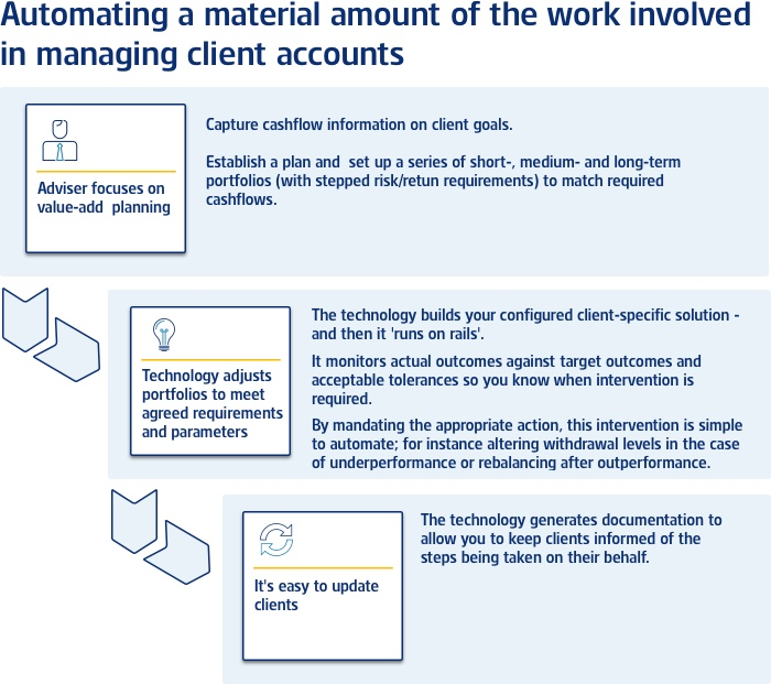 Automating a material amount of the work involved in managing client accounts