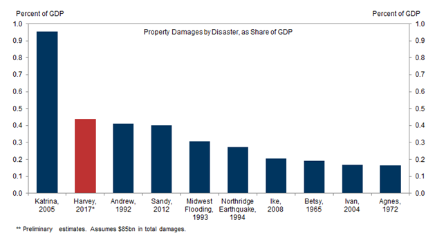 property damages by disaster chart