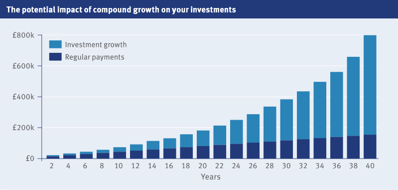 Graph showing the potential impact of growth on your investments