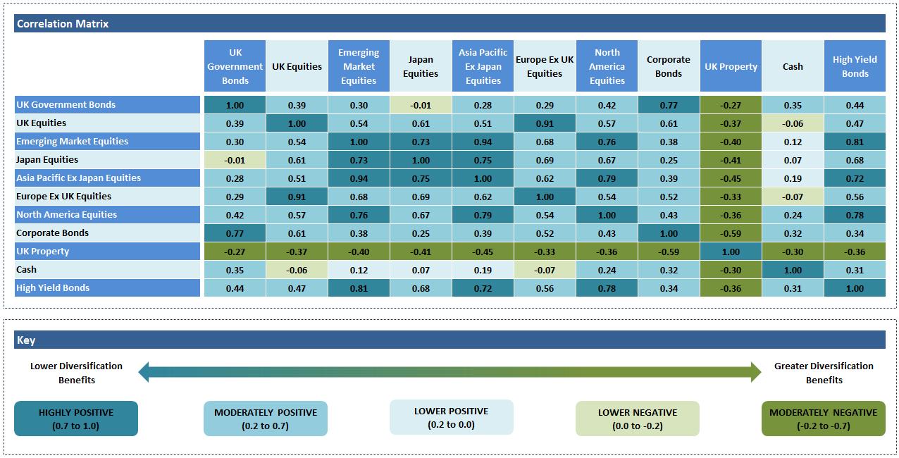 correlation investments matrix