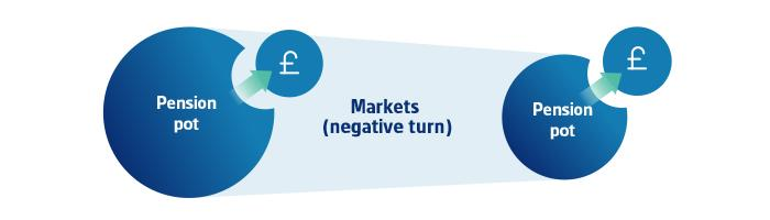 Markets negative return infographic