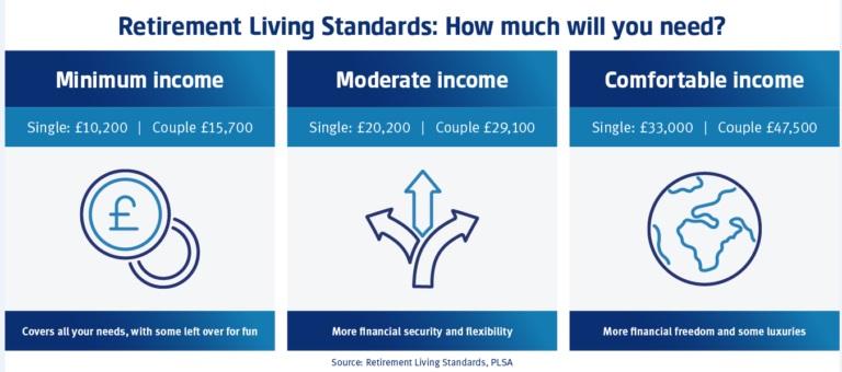 retirement living standards