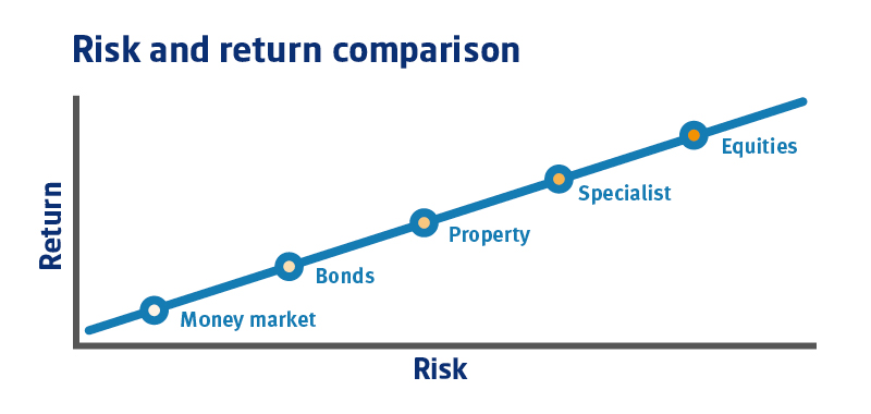 Risk and return infographic