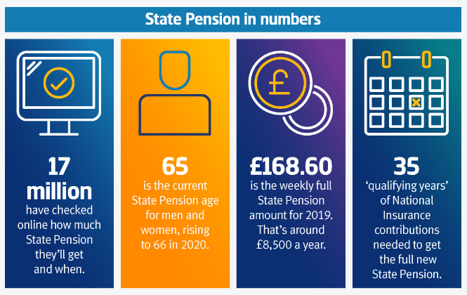 state pension in numbers