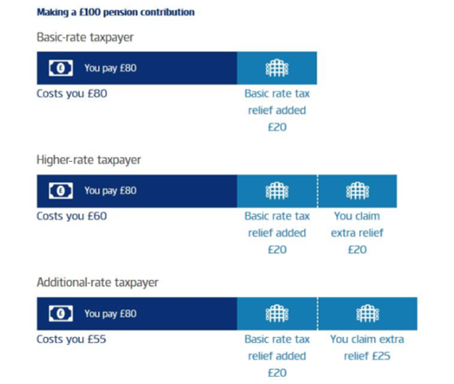 Diagram of making a £100 pension contribution with different tax rates