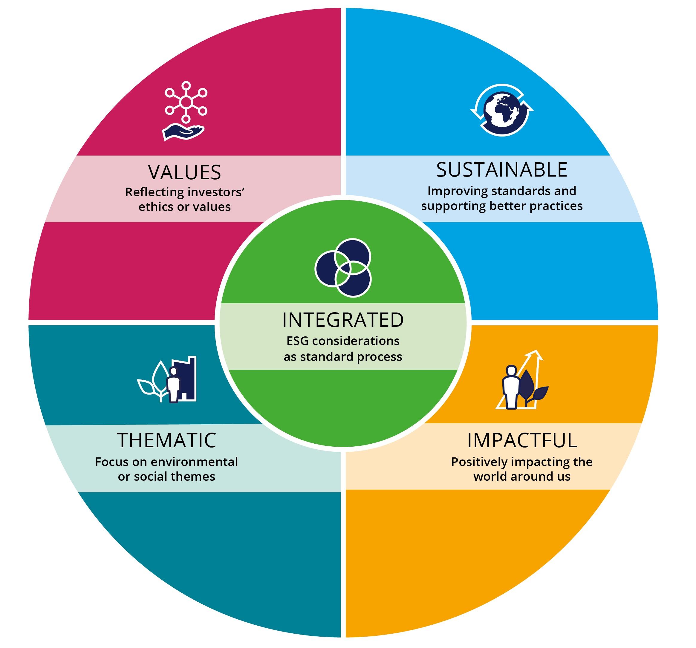 ESG Investor diagram