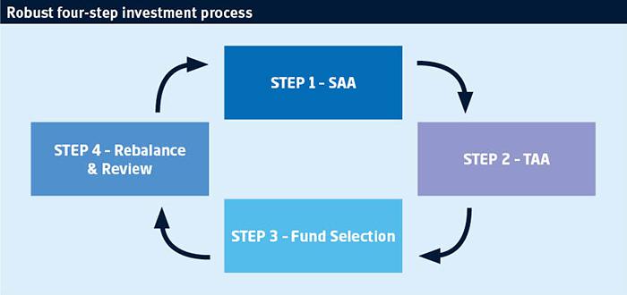 MyFolio investment process