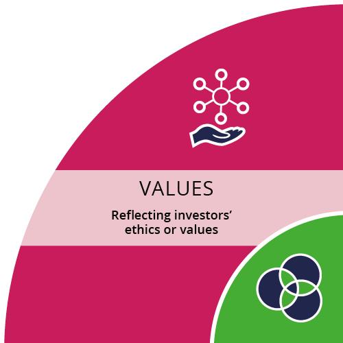 quarter section of diagram - values