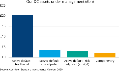 DC assets under management (£bn)