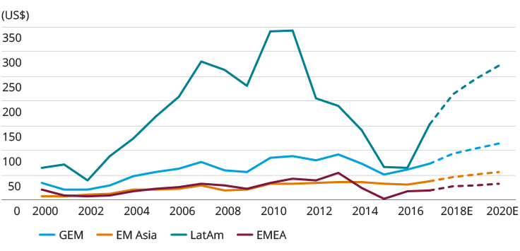 Emerging markets' earnings per share by region