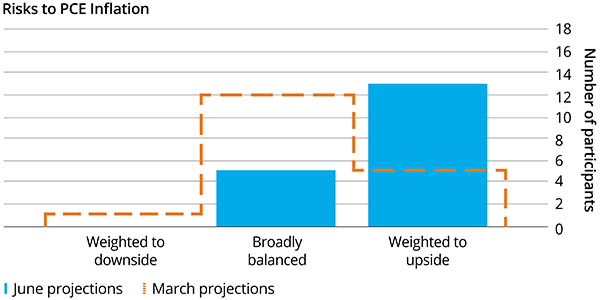 Chart 2: FOMC member assessment of uncertainty around their projections
